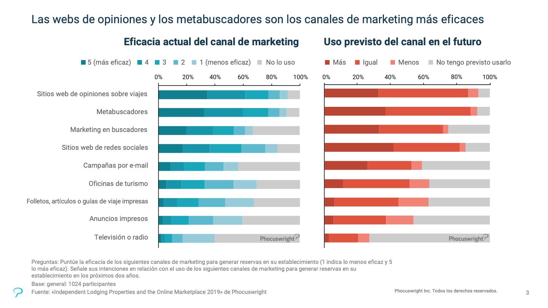 El gráfico muestra que los metabuscadores y los sitios web de opiniones sobre viajes son los canales de marketing más eficaces