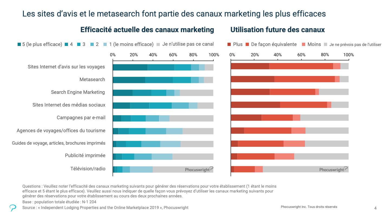 Graphique indiquant que le metasearch et les sites Internet d'avis sur les voyages sont les canaux marketing les plus efficaces