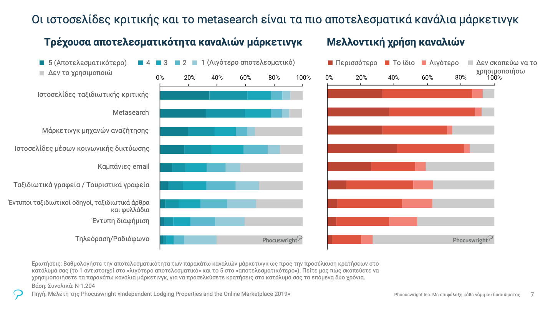Το γράφημα δείχνει ότι οι ιστοσελίδες metasearch και οι ιστοσελίδες κριτικών ταξιδιών είναι τα πιο αποτελεσματικά κανάλια μάρκετινγκ