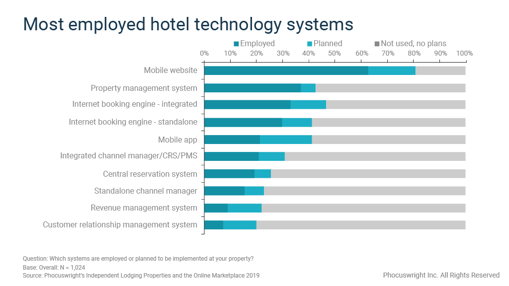 Graph shows most-used hotel technology among independent properties