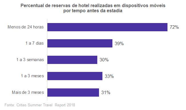 O percentual de reservas de hotel em dispositivos móveis aumenta conforme o tempo entre a reserva e a estadia diminui