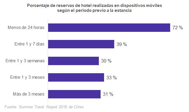 Cuanto menor sea el período entre la reserva y la estancia, mayor es el porcentaje de reservas de hotel con dispositivos móviles.