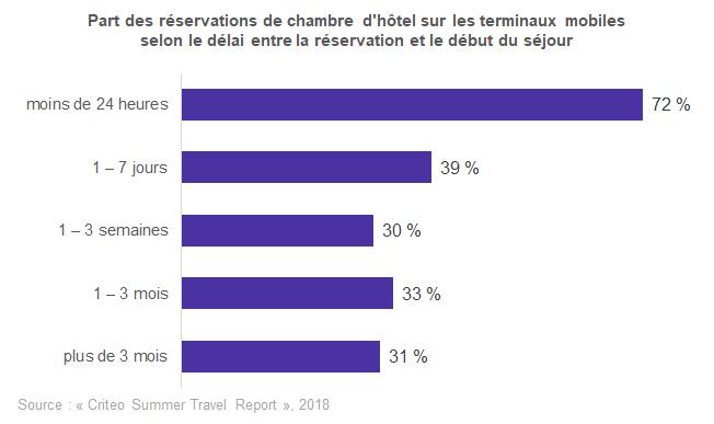 Plus le délai entre la réservation et le début du séjour est court, plus la part des réservations sur mobile augmente