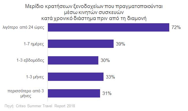 Το μερίδιο των κρατήσεων ξενοδοχείων μέσω κινητών συσκευών αυξάνει όσο μικρότερο είναι το χρονικό διάστημα μεταξύ κράτησης και διαμονής