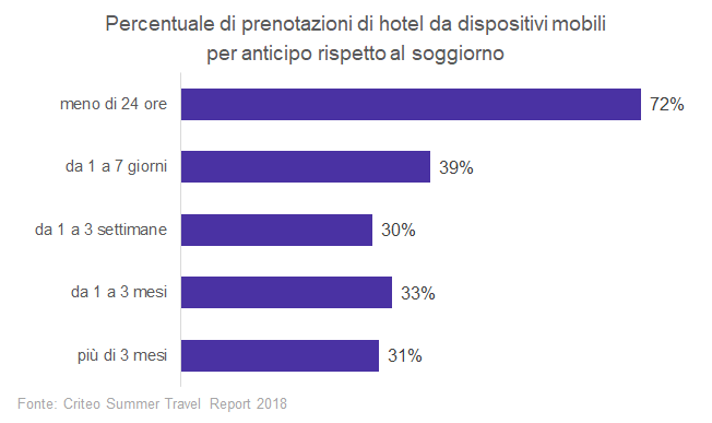 La percentuale di prenotazioni da mobile aumenta al diminuire del tempo tra prenotazione e soggiorno