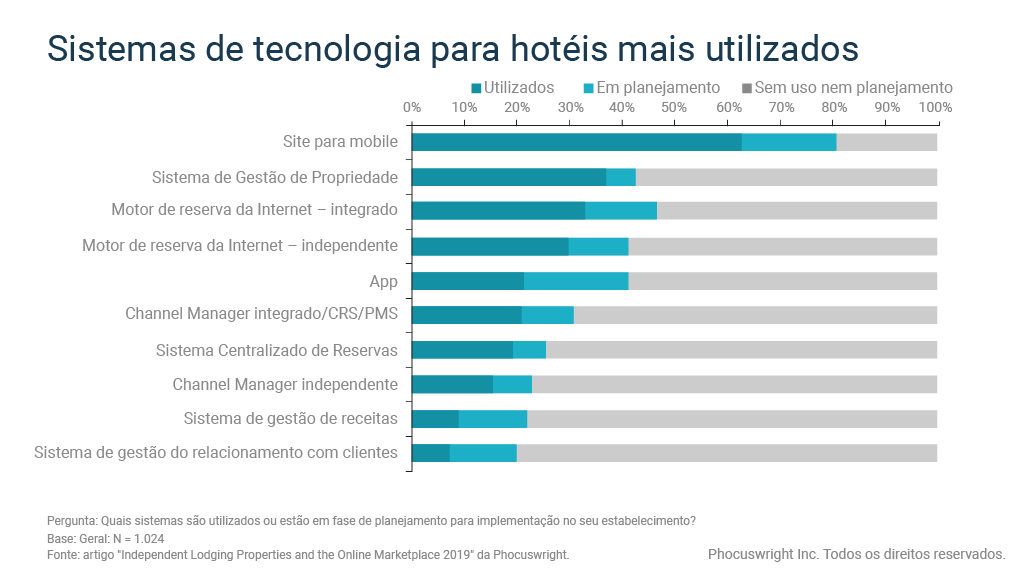 Gráfico mostra a tecnologia para hotéis mais utilizada entre hoteleiros independentes