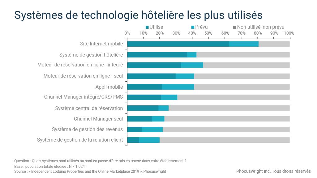 Ce graphique montre les technologies hôtelières les plus utilisées par les établissements indépendants
