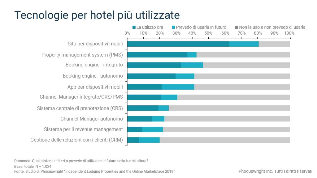 Il grafico mostra le tecnologie per hotel più usate dalle strutture indipendenti
