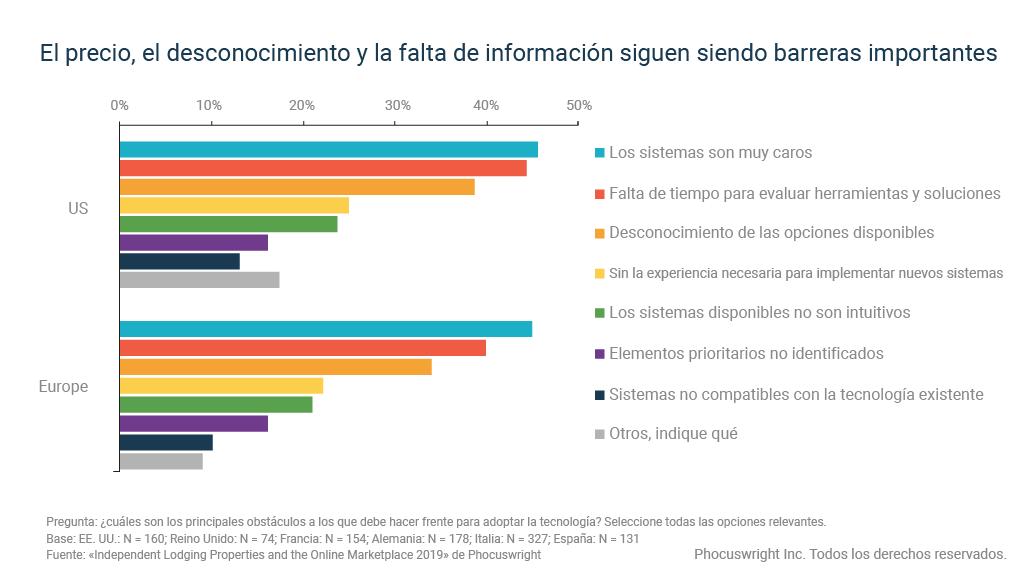 El gráfico muestra los obstáculos para la adopción de tecnología hotelera entre los alojamientos independientes