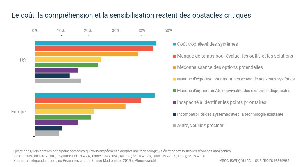 Le graphique montre les obstacles à l'adoption de nouvelles technologies hôtelières par les établissements indépendants