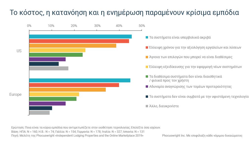 Το γράφημα δείχνει τα εμπόδια που αντιμετωπίζουν τα ανεξάρτητα καταλύματα στην υιοθέτηση τεχνολογίας ξενοδοχείων