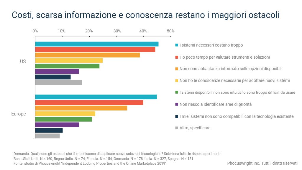 Il grafico mostra gli ostacoli all'adozione della tecnologia alberghiera per le strutture indipendenti