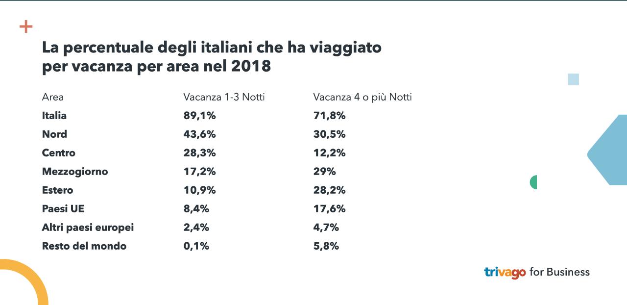 Grafico che mostra la percentuale degli italiani che ha viaggiato per area nel 2018