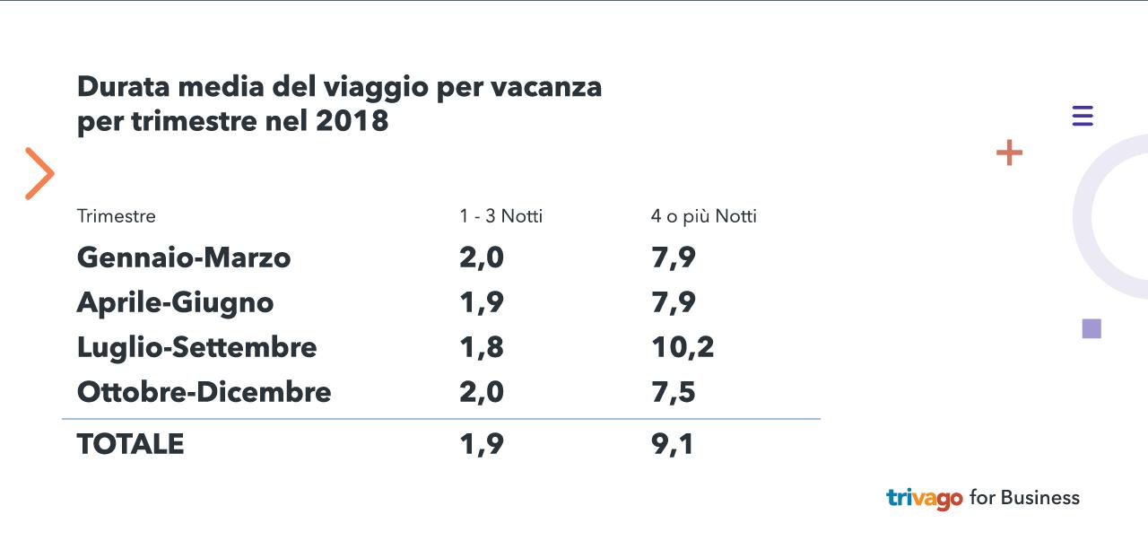 Grafico che mostra la durata media del viaggio per vacanza